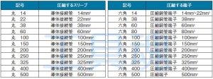 画像2: 大阪電具ケーブル接続用油圧圧縮工具