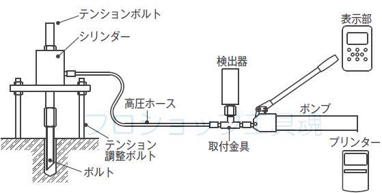 カクタスアンカーテスター用デジタル表示器DT-7